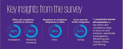 KPMG 2019 CCO Survey: Insights on Ethics & Compliance