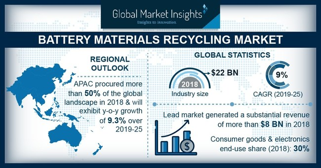 Battery Materials Recycling Market size is growing at 9% CAGR to surpass USD $40 billion by 2025, according to a new research report by Global Market Insights, Inc.
