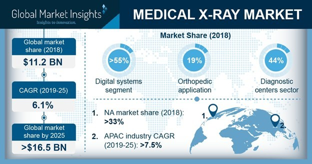 The worldwide Medical X-ray Market is expected to secure 6.1% CAGR from 2019 to 2025 supported by rapid technological advancements in diagnostic imaging instruments.