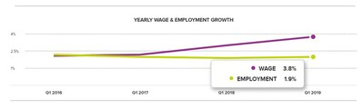 Chart 1: Yearly Wage & Employment Growth – March 2019