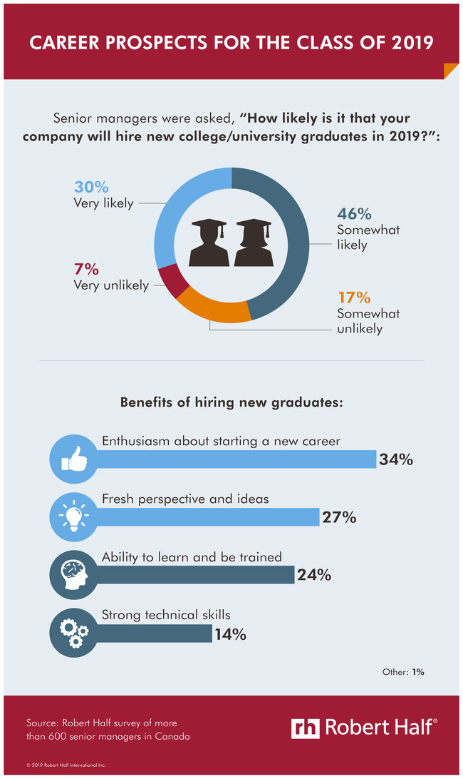 New grads are in-demand at Canadian businesses. (CNW Group/Robert Half Canada)