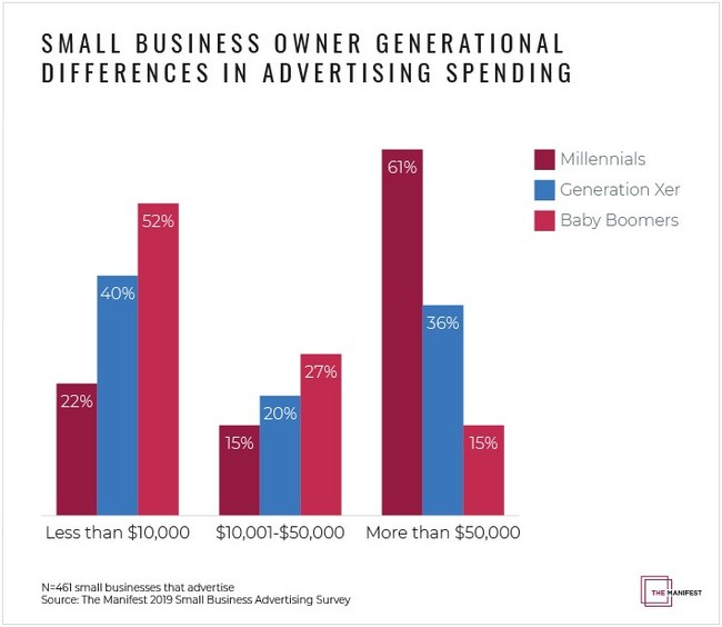 Graph - Small business owner generational differences in advertising spending