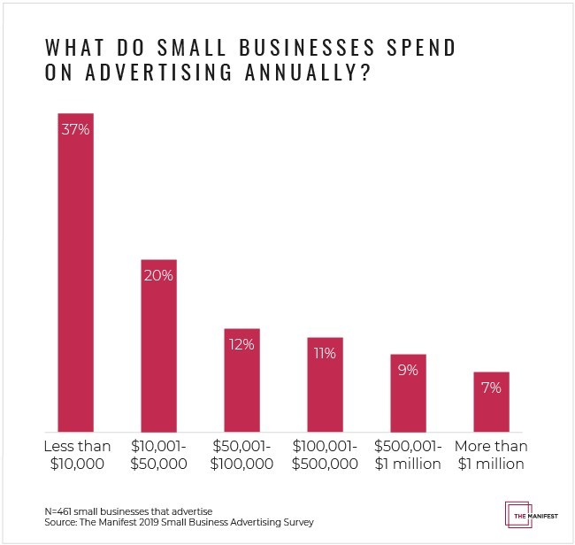 Graph - What do small businesses spend on advertising annually?
