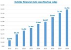 Markups on Auto Loan Packages reach record high of $1,791, according to the Outside Financial Markup Index