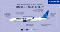 United's next livery