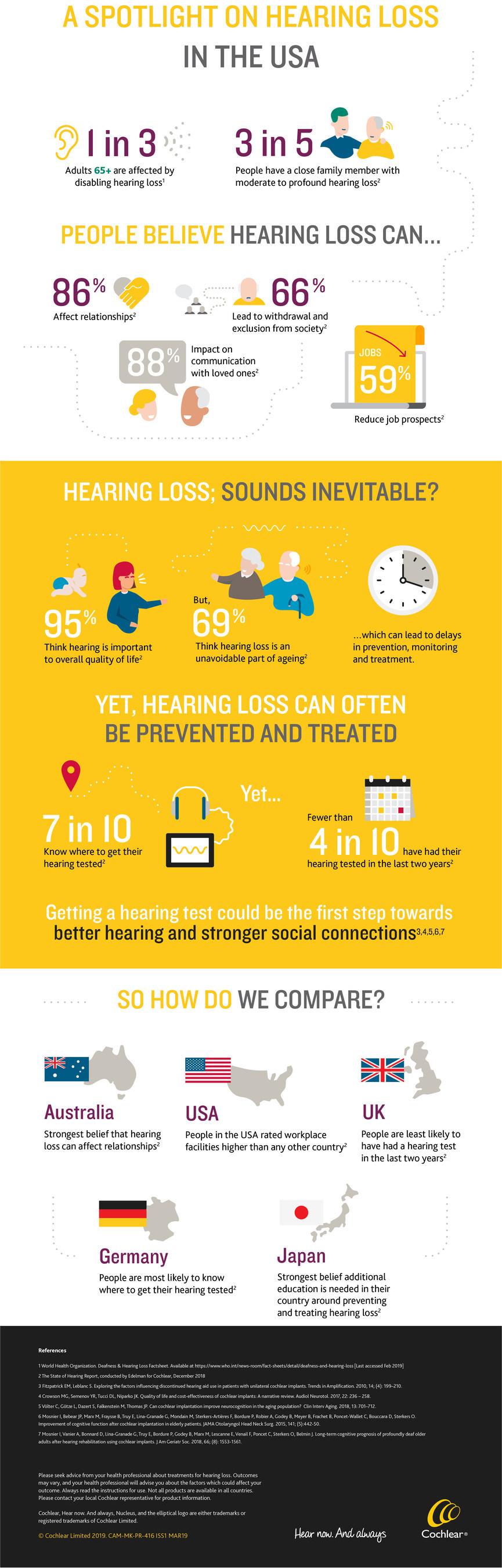 The State of Hearing Report, sponsored by Cochlear, evaluates the challenges faced by people with hearing loss. Notably, nearly 60 percent of people in the U.S. report having a close family member who has moderate to profound hearing loss, with more than one in three of those respondents stating that the hearing loss has had some level of impact on their communication. Visit SoundsInevitable.com for the full report.