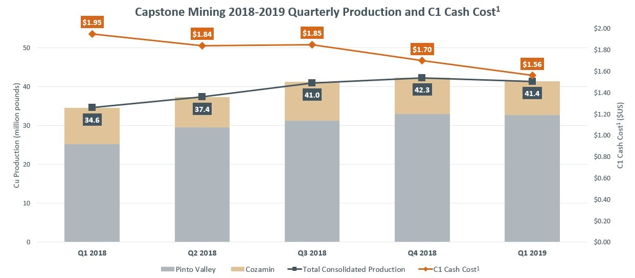 Capstone Mining 2018-2019 Quarterly Production and C1 Cash Cost, see News Release of April 24, 2019 for full details. (CNW Group/Capstone Mining Corp.)