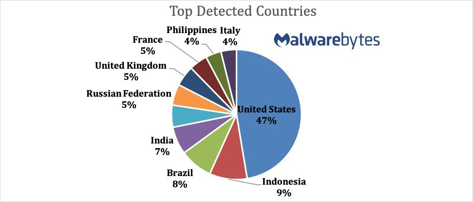 Countries with the highest incidents of malware compromise.