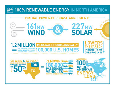 Ball enters agreements for 100% renewable energy in North America by 2021