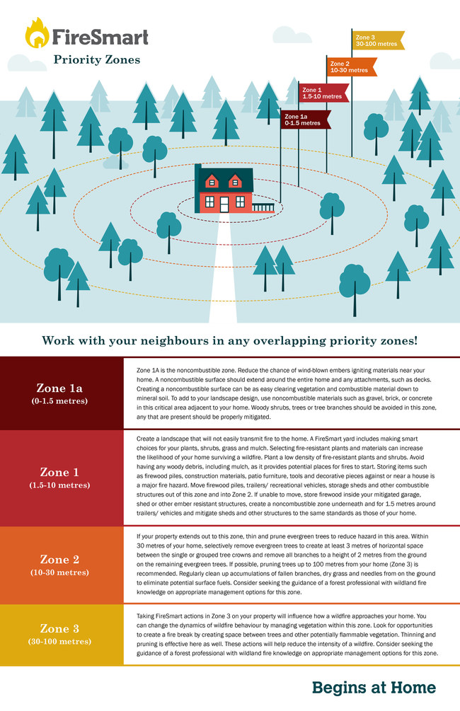 Infographic: FireSmart Priority Zones for Homeowners (CNW Group/BC FireSmart Committee)