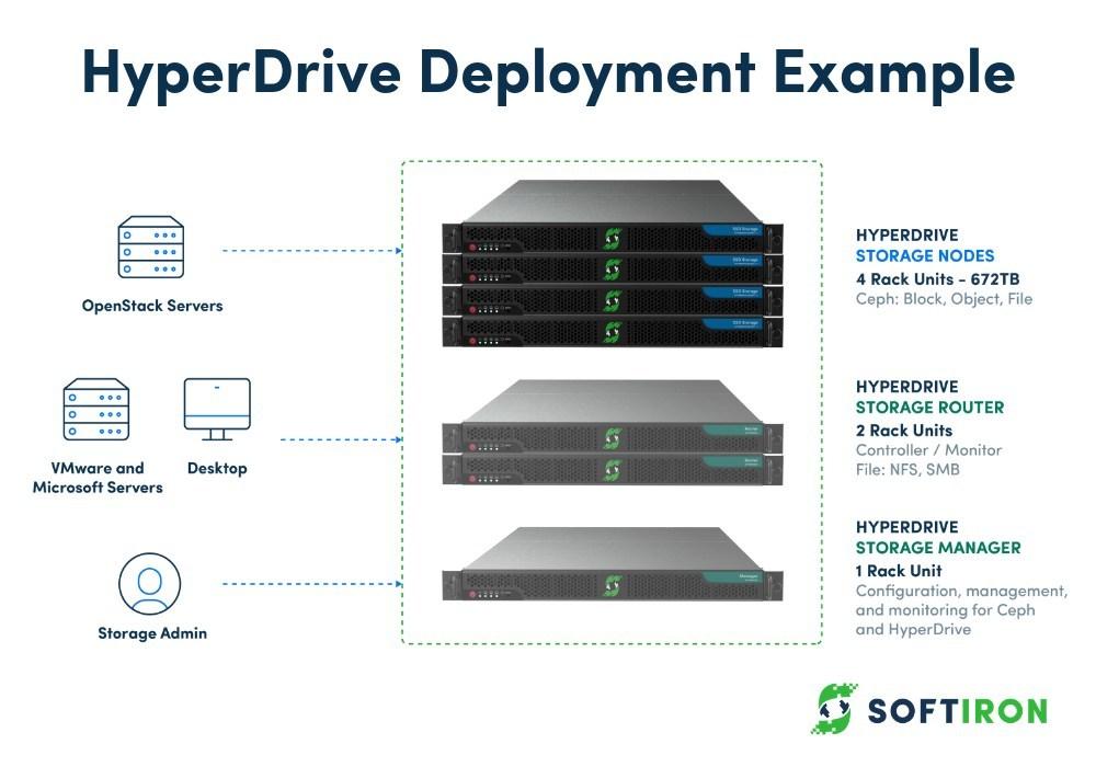 SoftIron Releases High-Performance, Hybrid Ceph Appliance