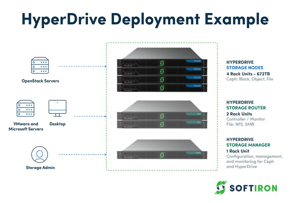 SoftIron HyperDrive Deployment Example using Density+ Density+ is SoftIron's hybrid Ceph appliance, combining HDD and SSD storage. Purpose-built for scale-out software-defined storage.