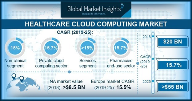 The worldwide Healthcare Cloud Computing Market is set to achieve over 15 percent CAGR up to 2025, owing to the growing adoption of cloud computing software by healthcare professionals.
