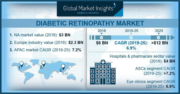The worldwide Diabetic Retinopathy Market is expected to register around seven percent CAGR from 2019 to 2025 driven by an increasing elderly population base susceptible to chronic diseases such as diabetes.