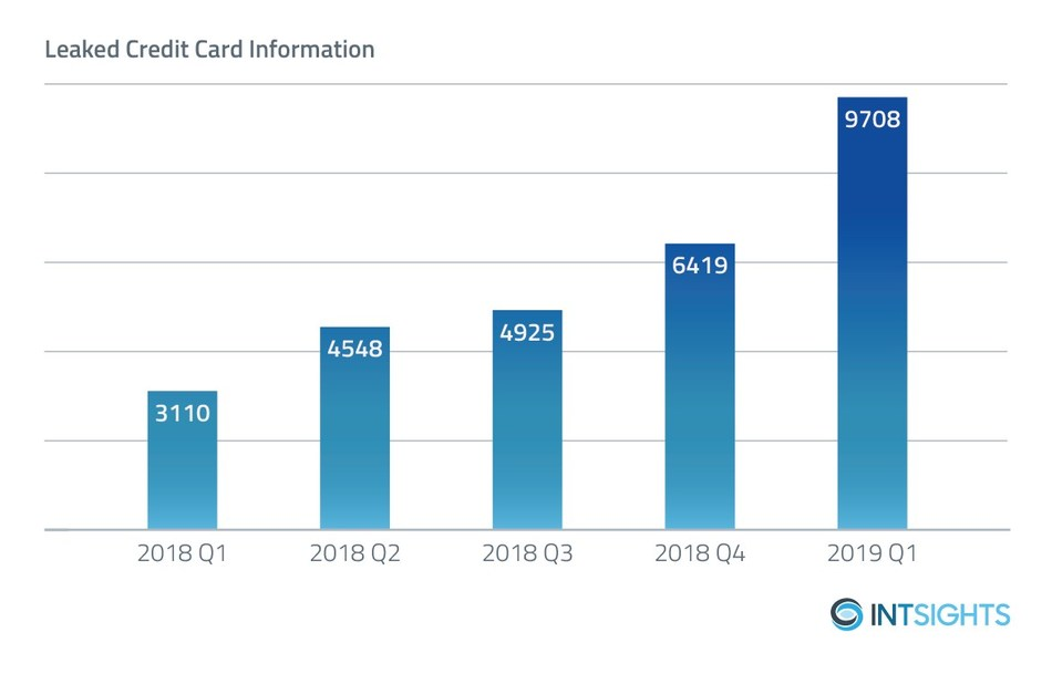 Leaked Credit Card Information Quarter-over-Quarter