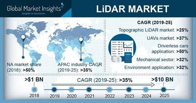 LiDAR Market to Surpass $10 Billion by 2025: Global Market