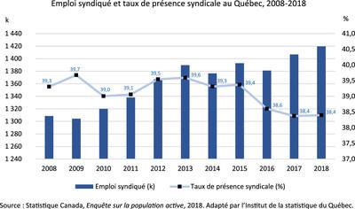 Emploi syndiqué et taux de présence syndicale au Québec, 2008-2018 (Groupe CNW/Institut de la statistique du Québec)