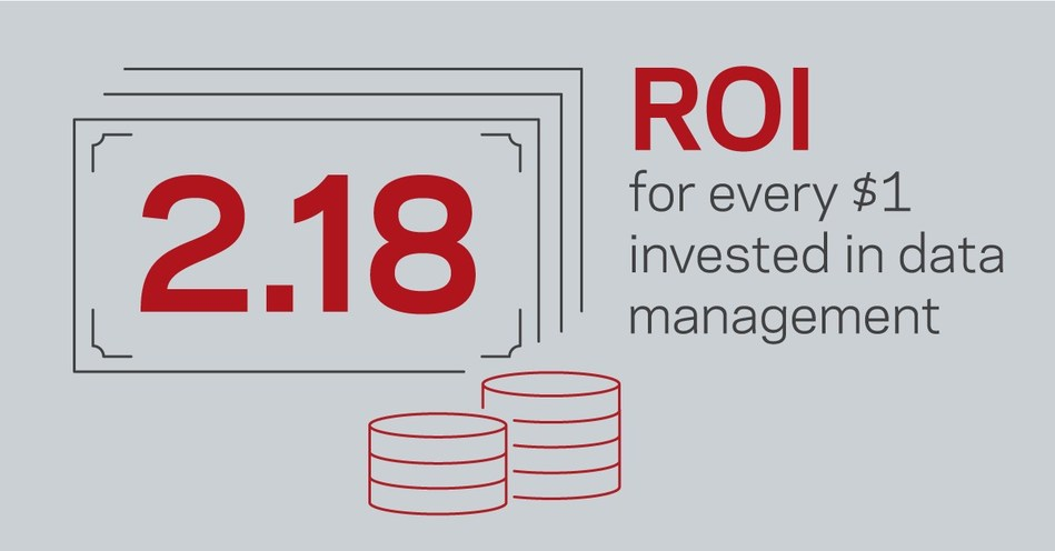 Organizations see an average return of $2.18 USD for every $1 USD they invest in improving data management