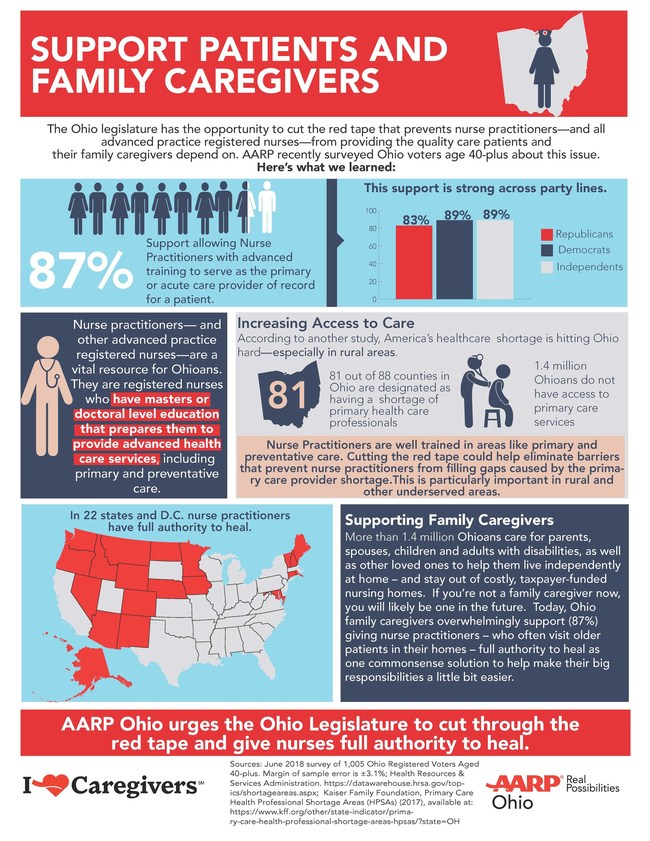AARP Ohio announced their support of House Bill 177, which would give advanced practice nurses full authority to practice within their certification.