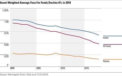 Investors are paying roughly half as much to own funds as they were in the year 2000; approximately 40% less than they were a decade ago; and about 26% less than they were five years ago.