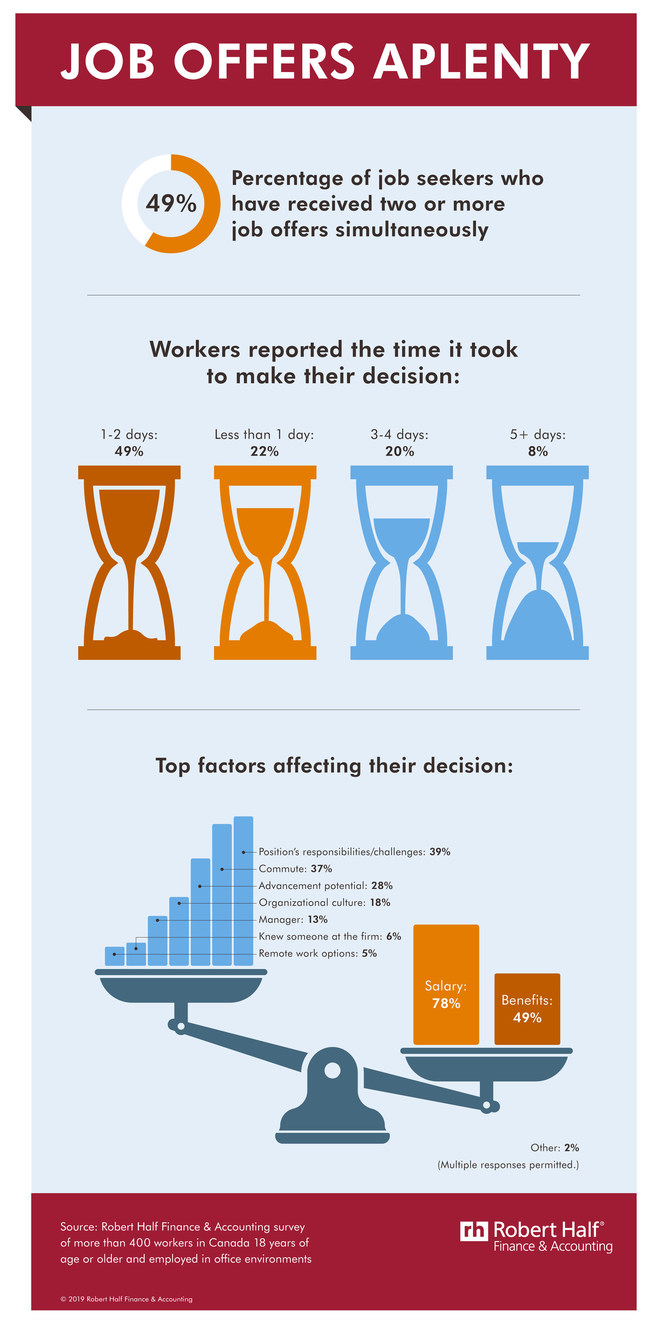 Act quick...your top candidates certainly are. (CNW Group/Robert Half Finance & Accounting)
