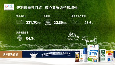 Chinese dairy company Yili Group reports a 17.1 percent year-on-year increase in revenue in Q1 this year.