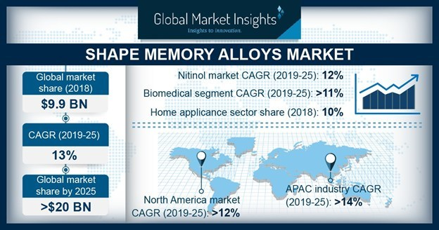 Shape Memory Alloys Market Share to Hit $20 Bn by 2025