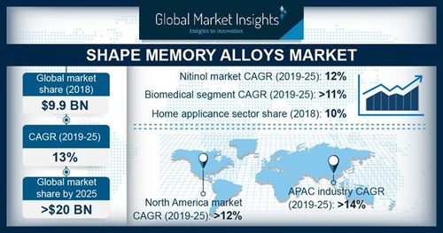 Shape Memory Alloys Market is growing at over 12% CAGR to surpass USD 20 billion by 2025; according to a new research report by Global Market Insights, Inc.