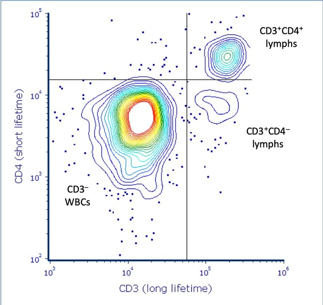 Data from lyophilized white blood cells (WBCs) obtained on the Arno platform. The signals corresponding to CD3 and CD4 expression in lymphocytes were collected simultaneously by a single detector, and are easily discriminated solely based on the lifetimes of the respective fluorophores despite their completely overlapping emission spectra. Copyright © 2019 Kinetic River Corp.