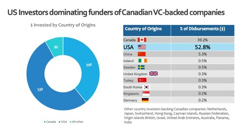 US investors leading backers of Canadian VC-backed companies (CNW Group/CPE Media Inc.)