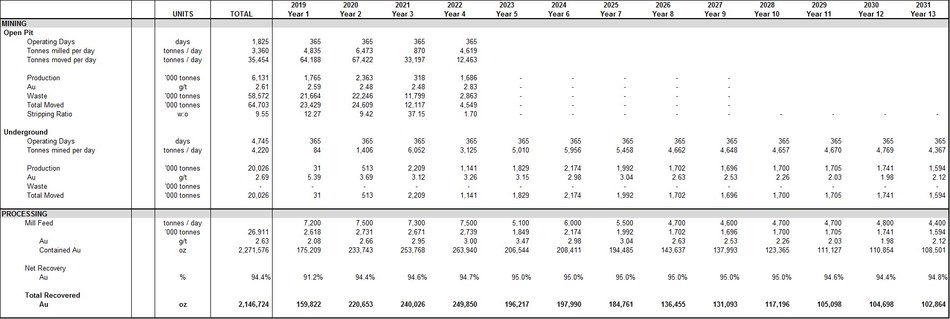 Appendix: Production Profile and Cash Flow Statement (CNW Group/Guyana Goldfields Inc.)