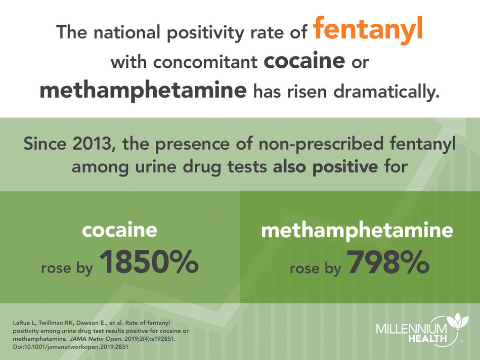 National medication monitoring and drug testing company Millennium Health, publishes study in JAMA Network Open regarding the rate of fentanyl positivity among urine drug test results positive for cocaine or methamphetamine