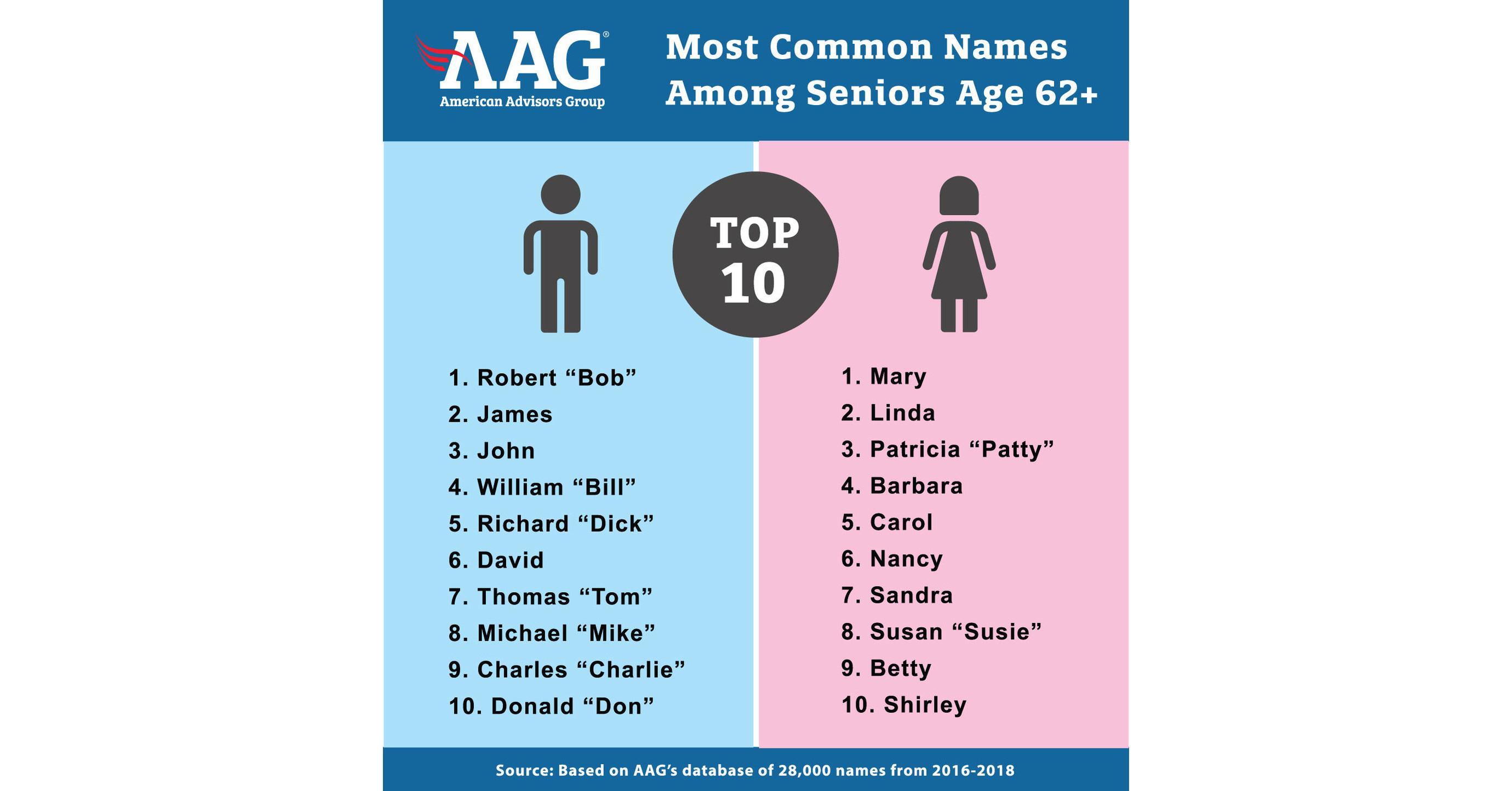 top popular names