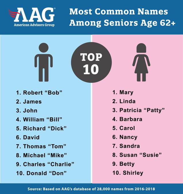 Top 10 Most Popular Senior Citizen Names Revealed