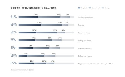Reasons For Cannabis Use By Canadians (CNW Group/Valens GroWorks Corp.)