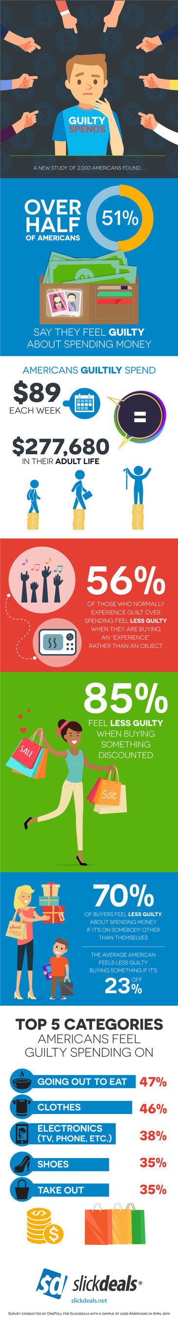 New survey from Slickdeals reveals that more than half of Americans say they feel guilty about spending money