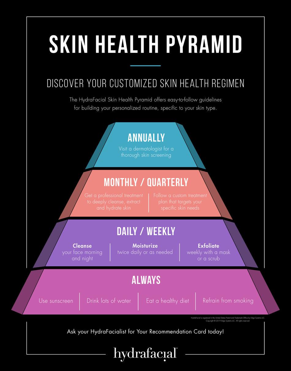 HydraFacial Skin Health Pyramid