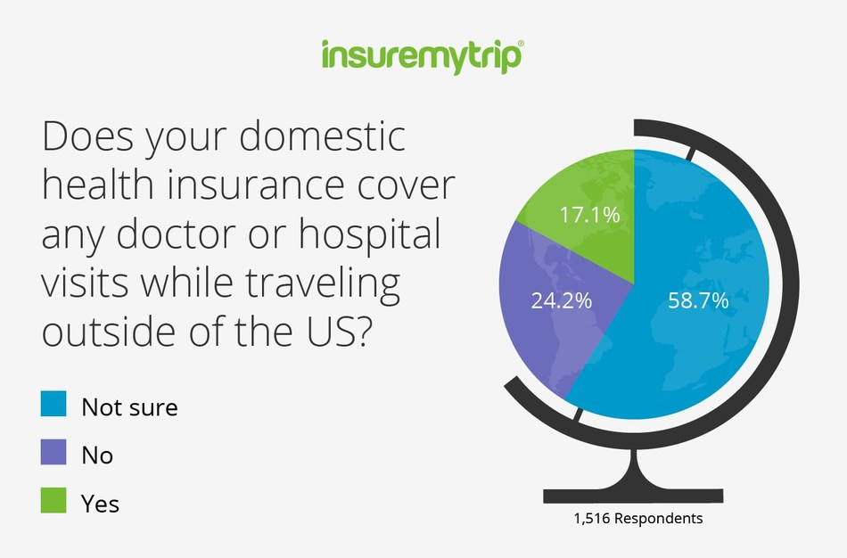 An alarming number of Americans are unclear whether their health insurance works outside the US, according to a new survey from InsureMyTrip. The survey was sent to those identified as Americans, male or female (18+), who use websites in the Google Surveys Publisher Network. The survey was conducted from April 25, 2019 - April 27, 2019, and generated 1,516 completed responses