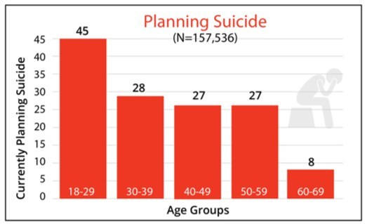 This chart represents the number of Catapult Health patients who reported that they had an intent and a plan to end their lives. Source: Catapult Health 2019