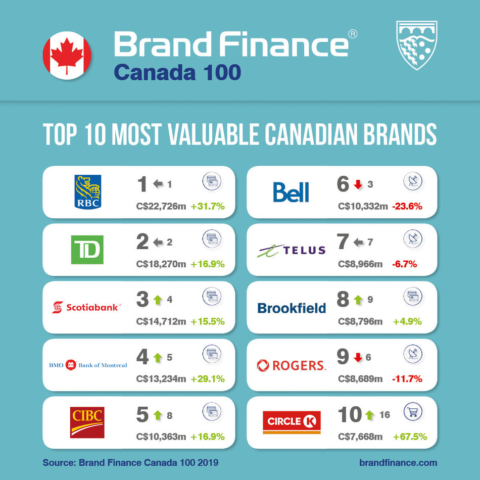 Top 10 Most Valuable Canadian Brands (CNW Group/Brand Finance)