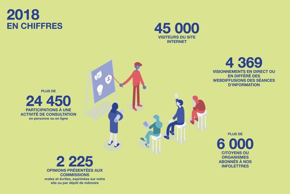 Bilan de la participation citoyenne à l'Office de consultation publique de Montréal pour l'année 2018 (Groupe CNW/Office de consultation publique de Montréal)