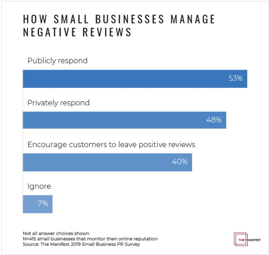 Graph - How Small Businesses Manage Negative Reviews