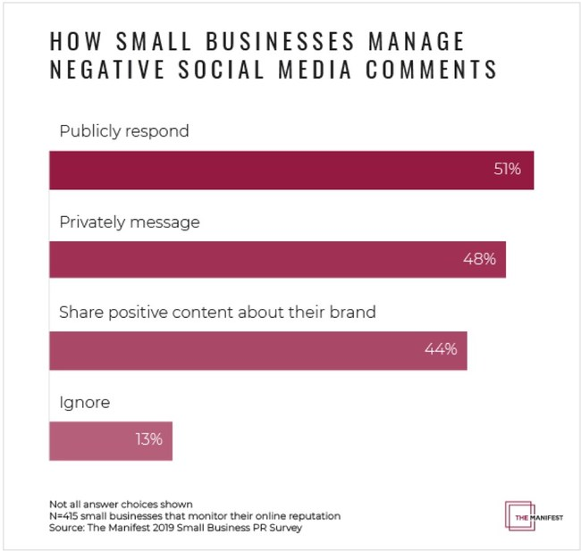 Graph - How Small Businesses Manage Negative Social Media Comments