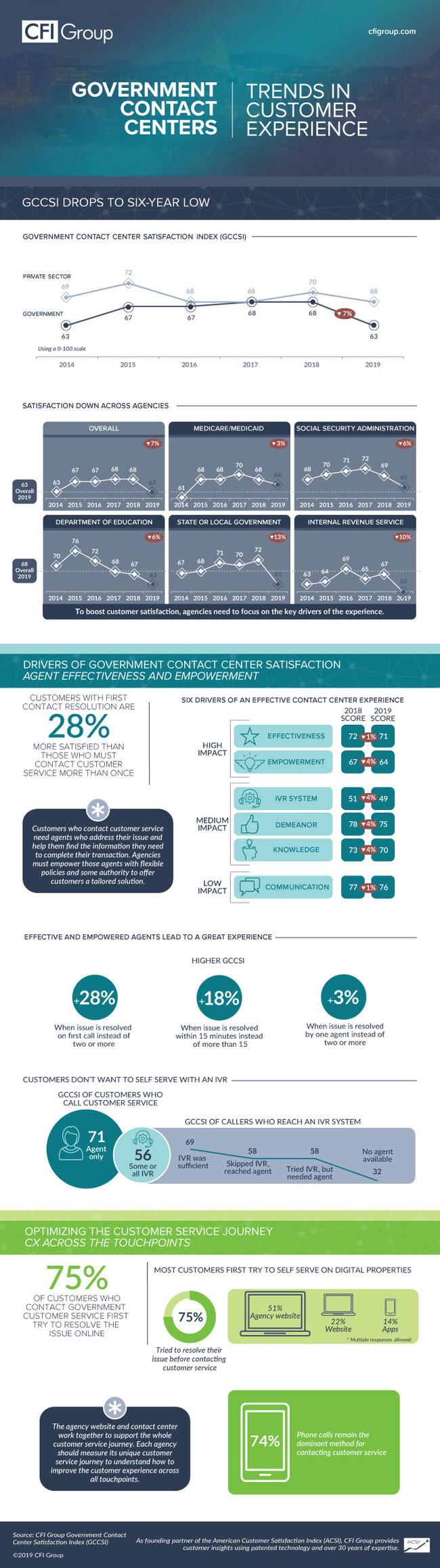 GCCSI 2019 Infographic