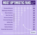 StubHub Announces First-Ever Fan Optimism Index: Cleveland Browns Found to be Most Optimistic Fan Base Ahead of NFL Season