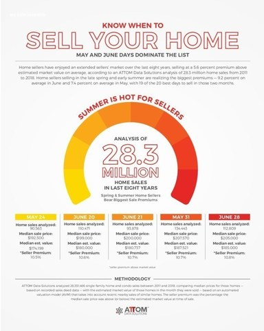 Hottest Days to Sell Your Home Infographic As Seen In Think Realty's May 2019 Housing News Report