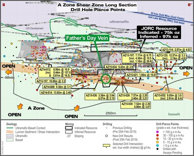 Figure 4 – A Zone Long Section looking East showing current drilling pierce points and selected intersections of the A Zone shear from the most recent drill results – post January 22, 2019. (CNW Group/RNC Minerals)