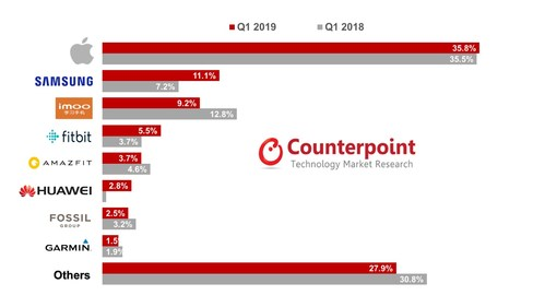 Global Smartwatch Shipments market share by brand in Q1 2018 vs. Q1 2019