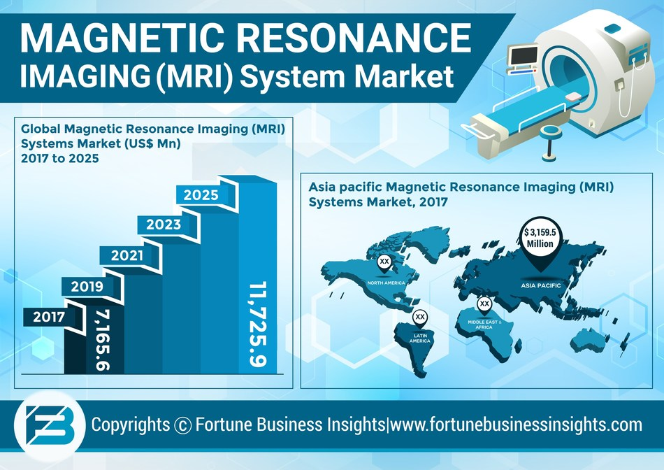 Magnetic Resonance Imaging (MRI) Systems Market Analysis, Insights and Forecast till 2025 (PRNewsfoto/Fortune Business Insights)