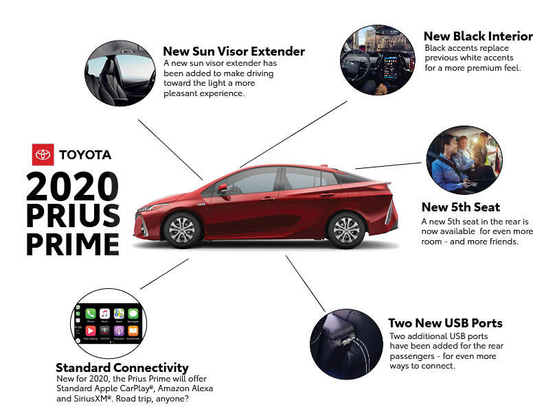 New for 2020 Toyota Prius Prime